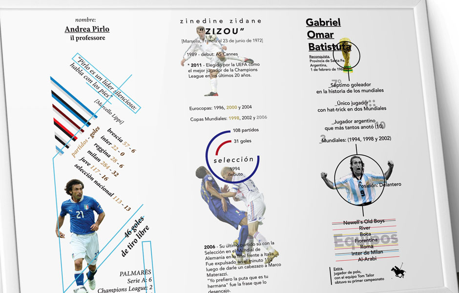 Pirlo Zidane Batistuta football infographics infgrafiche calcio soccer decal picadito fabio milesi design data visualization